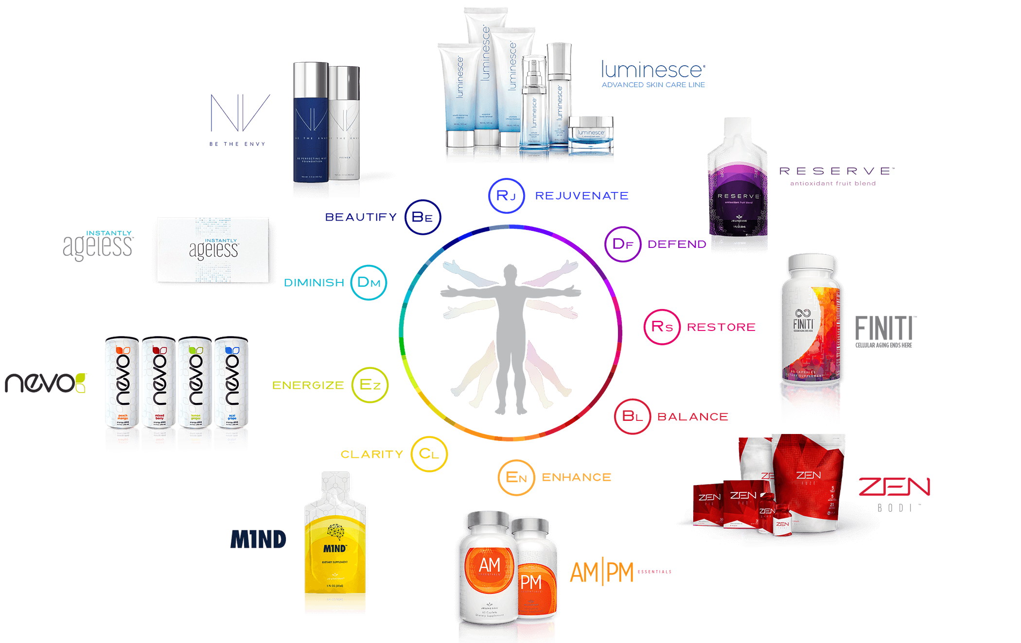 Jeunesse Global YES system